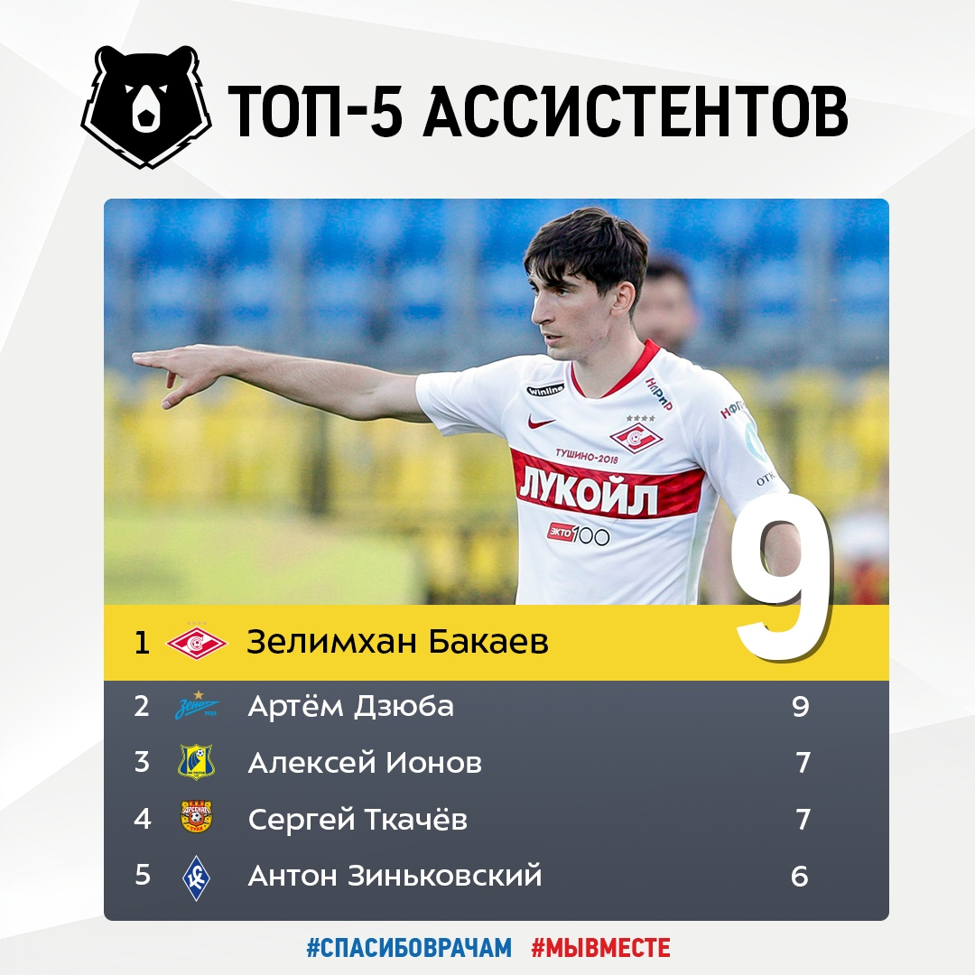 Зелимхан Бакаев – лучший ассистент РПЛ по итогам 23 туров