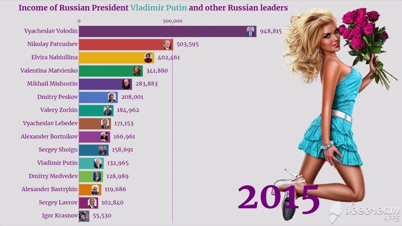 Moscow Kremlin Putin How Much Does The Most Influential Person In The World Earn