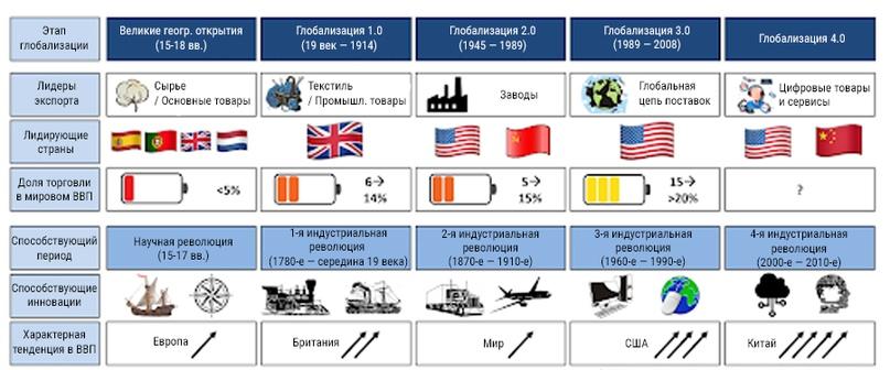 Краткая история глобализации 2