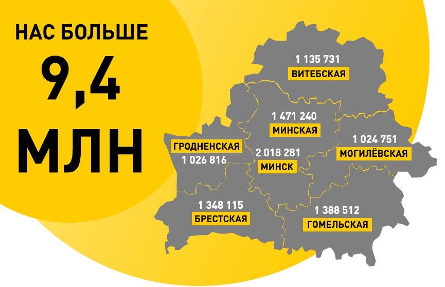 Белстат озвучил первые данные переписи: нас более 9,4 млн