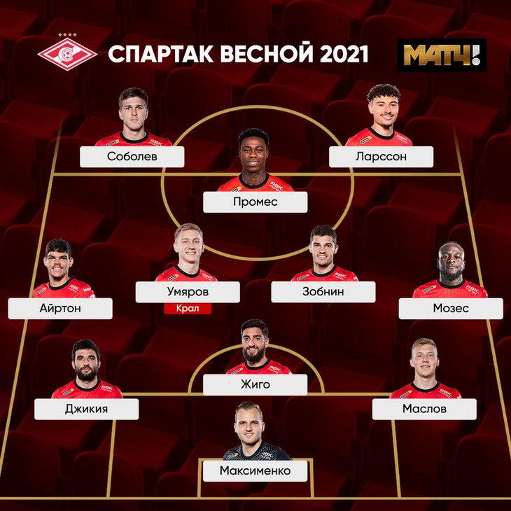 Промес успешнее Влашича весной, но хуже играет в дерби. Разбор перед «Спартак» – ЦСКА