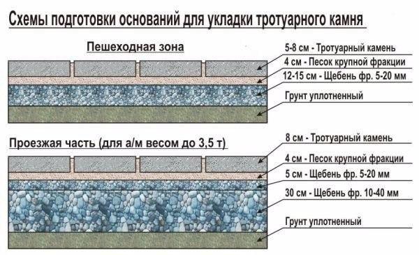Укладываем тротуарную плитку самостоятельно, изображение №3