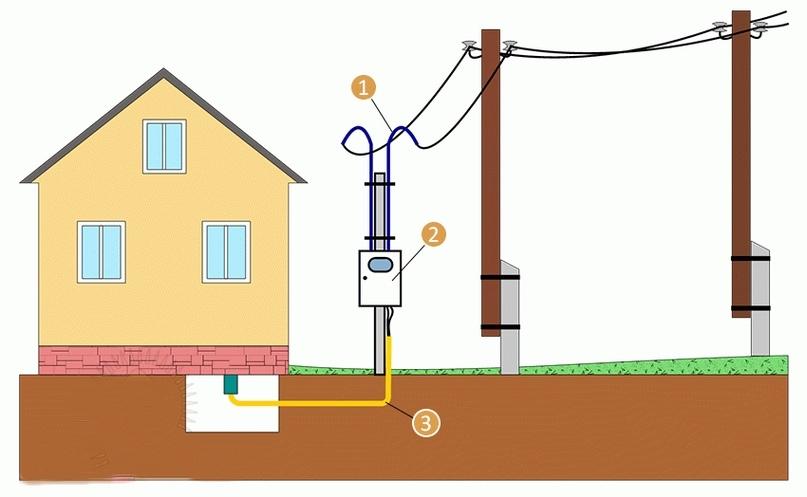 1 — трубостойка; 2 — щит учета; 3 — подземная прокладка провода