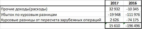 """Обзор результатов """"ПАО Лукойл"""""""
