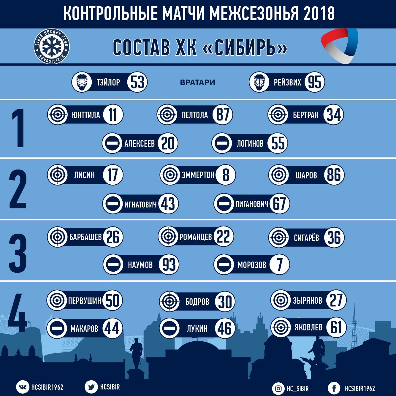 Сибирь-Северсталь: ничья в основное время