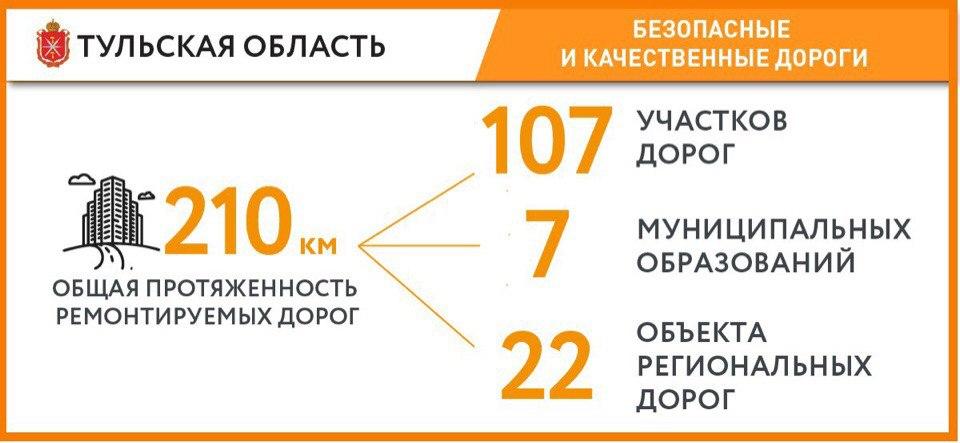 Все работы по программе «Безопасные и качественные дороги» будут завершены до 15 октября