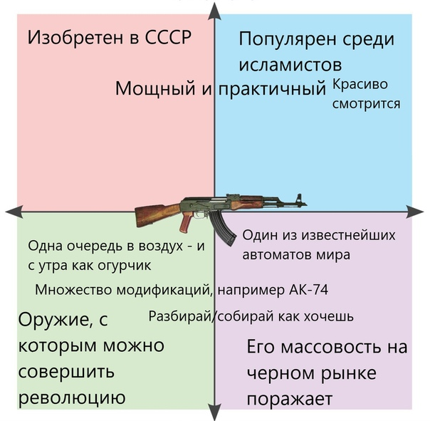 картинка с политическими координатами оригинальных смелых