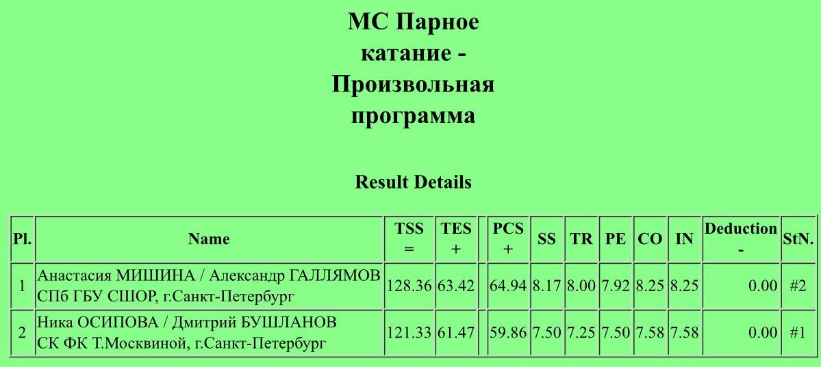 Российские соревнования сезона 2019-2020 (общая)  - Страница 3 GMsFmrS_Q2Q