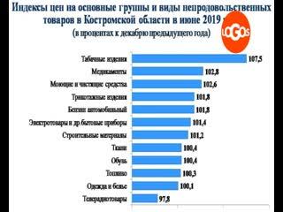Что почем: динамика цен в Костромской области