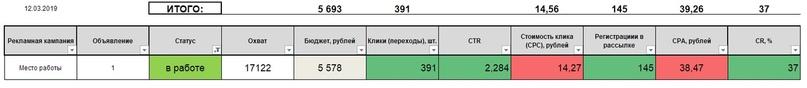 10 способов собрать 2600 риелторов на марафон по 36 рублей / человека, изображение №44