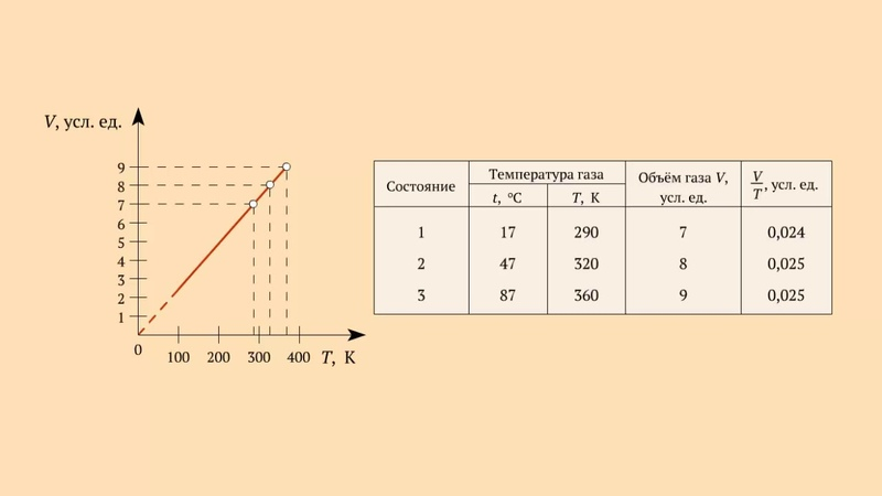 График зависимости V от T при постоянном давлении для газа данной массы