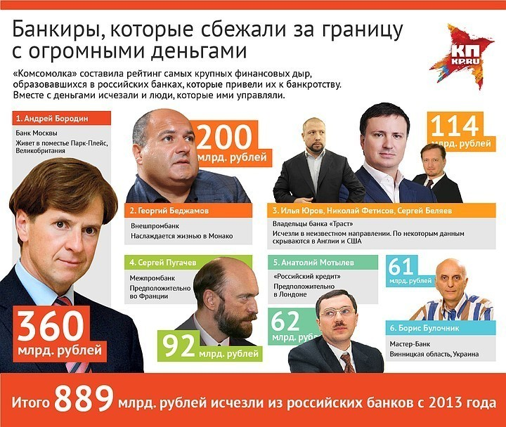 """""""Комсомолка"""" опубликовала рейтинг банкиров которые сбежали за границу с огромными деньгами. Встречаем...."""