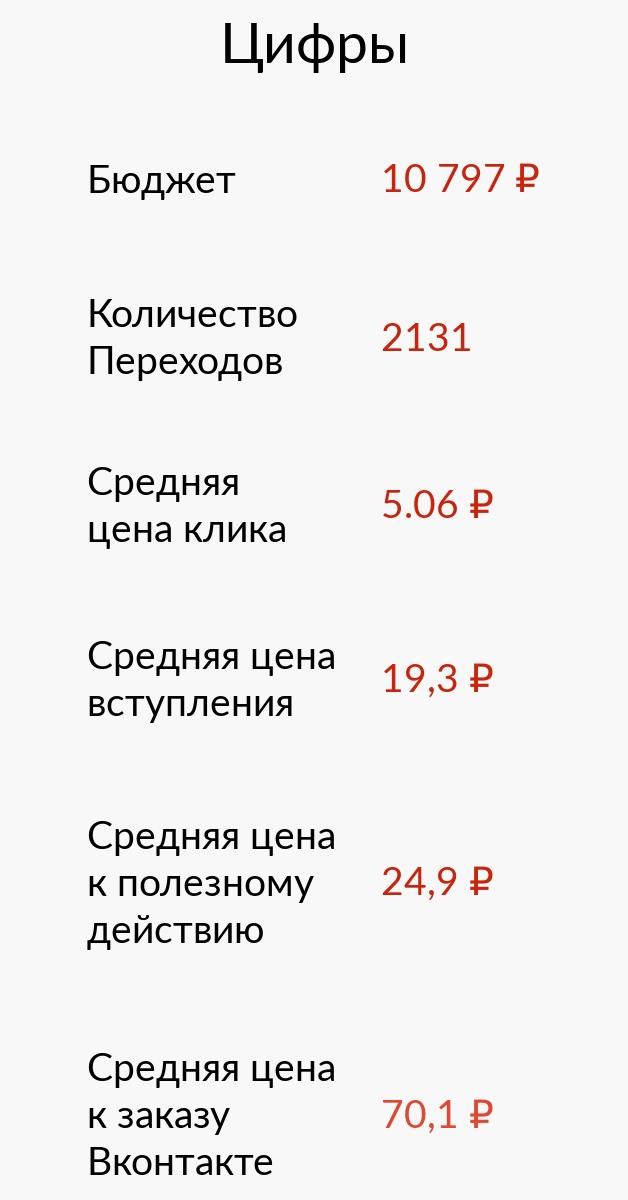 Социальные суши: Как мы увеличили количество заказов в Вконтакте на 193% и оптимизировали расходы на рекламу в 2 раза меньше чем за месяц?, изображение №18