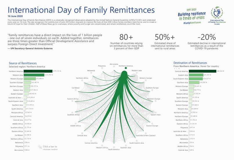 Визуализация International Family Remittances Day, изображение №3