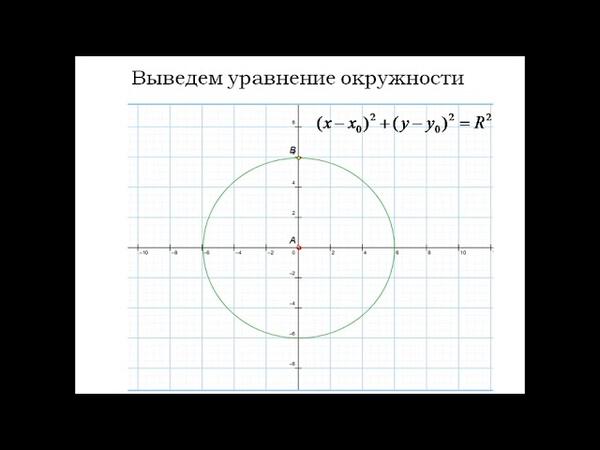 Декартовы координаты на плоскости. Уравнение окружности.