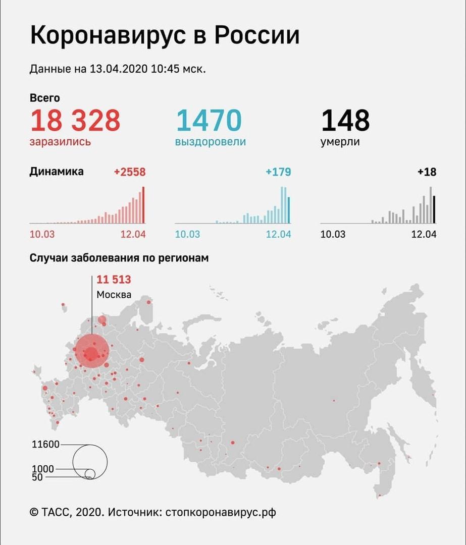 За последние сутки, по данным Роспотребнадзора, в 62-х регионах России подтверждено 2 558 новых случаев заболевания коронавирусной инфекцией
