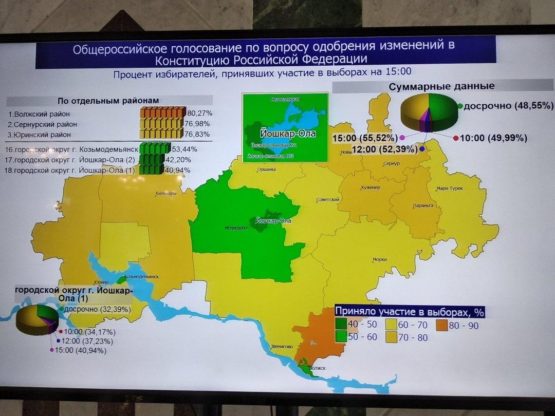 В Марий Эл свое мнение по поводу поправок в Конституцию РФ выразили более 298 тысяч избирателей