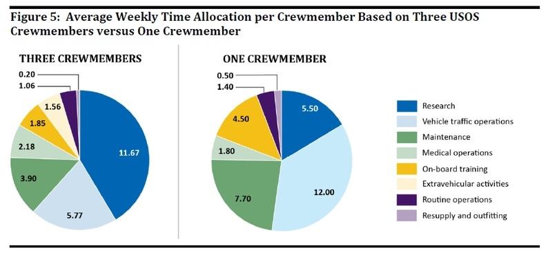 Почему полет Crew Dragon необходим весной. По материалам НАСА., изображение №4