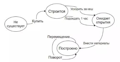 Итоговая диаграмма