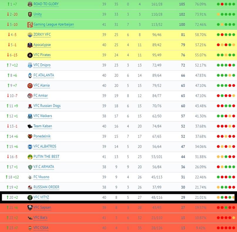 Нынешнее положение ВФК «Витязя» в таблице ЛФЛ.
