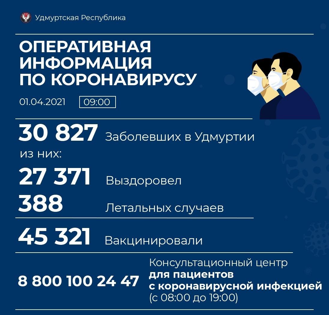 77 новых случаев коронавирусной инфекции выявили в Удмуртии. В Можге на сегодня вновь заболевших не выявлено.