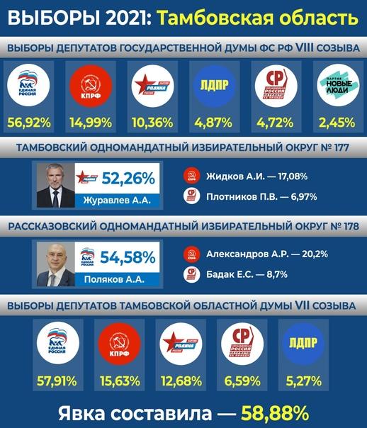 👉🏻Выборы 2021: как голосовали тамбовчане Тамбовски...