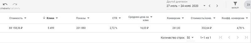 рся Как получать 50 миллионов рублей с контекста для оптовых продаж орехов и сухофруктов, изображение №10