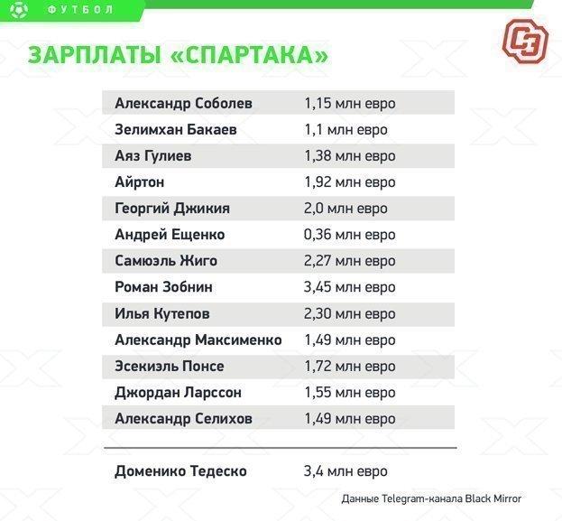 Зарплаты футболистов красно-белых и тренера Доменико Тедеско