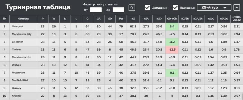 Анализировать xG статистику проще, чем кажется. Разбираемся, где смотреть хайповые футбольные метрики, изображение №15