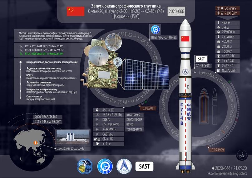 Океанографический спутник. Успешно. 2020 год: 74 всего, 66 успешных, 28 от Китая., изображение №2