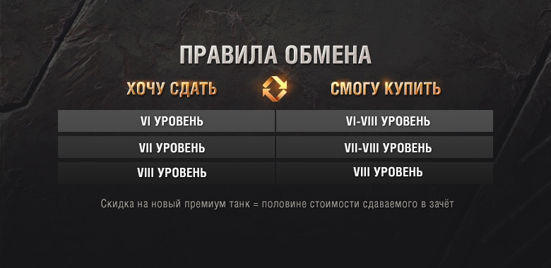 Акция Trade-in в World of tanks