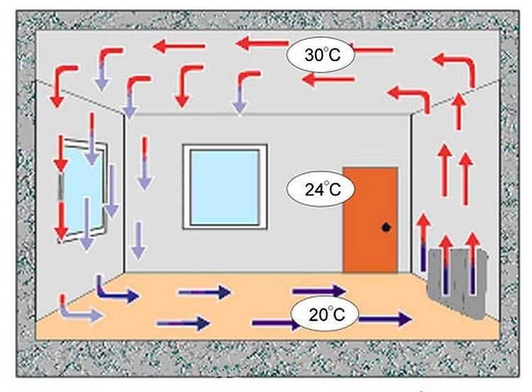 Теплый воздух поднимается по потолок. Таким образом, тепло от радиатора «теряется»